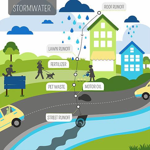 stormwater runoff illustration